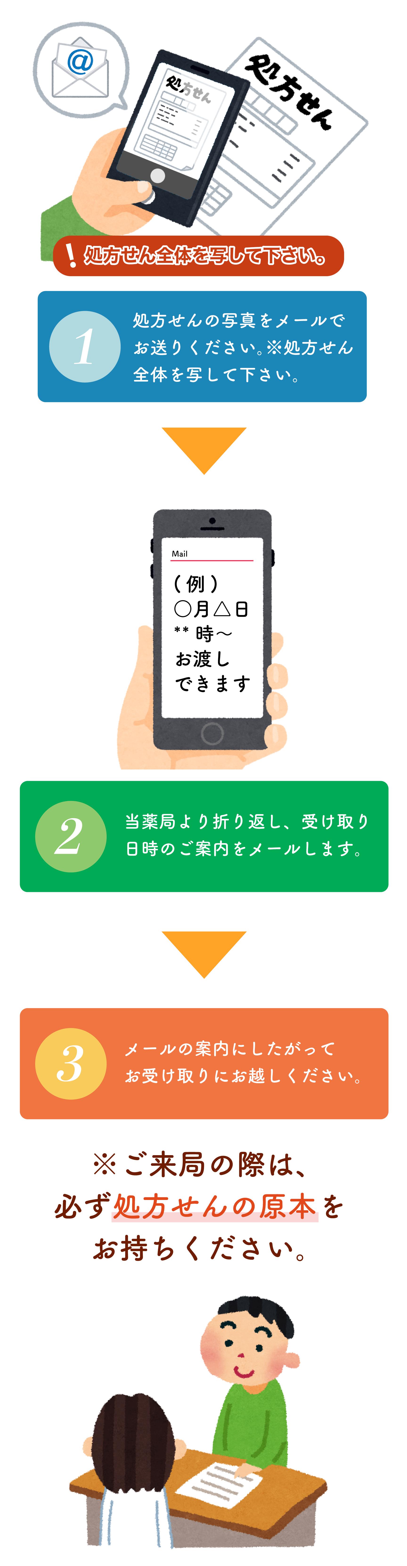 携帯電話・スマートフォンなどでのご利用の流れ